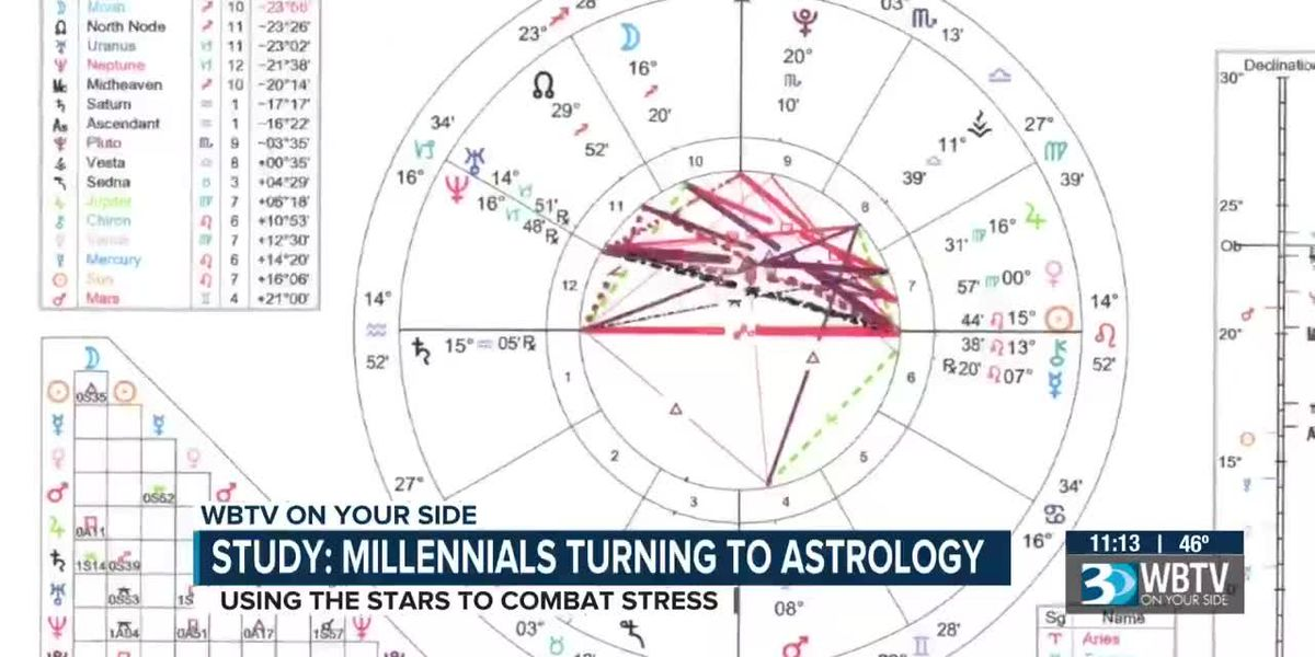 Study shows Millenials are using Astrology to deal with stress, Charlotte residents agree