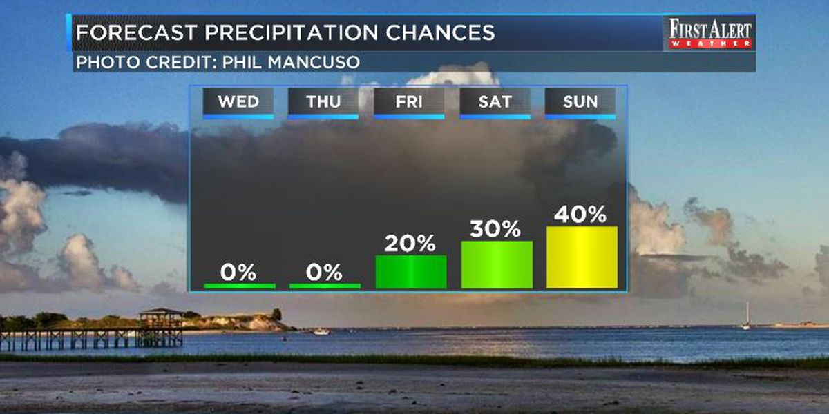 First Alert Forecast: plenty of dry time accompanied by warming temperatures