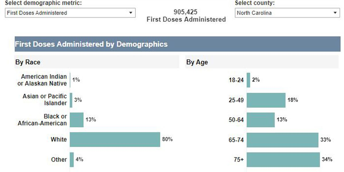 NCDHHS COVID-19 dashboard adds vaccination data, numbers highlight racial disparities