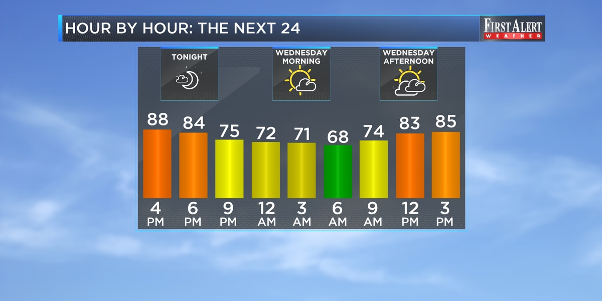 First Alert Forecast: fiery start to fall locally, several storms in the tropics