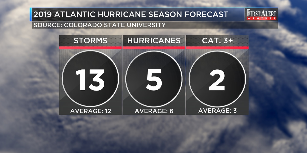 'Slightly below average' Atlantic Hurricane Season forecast for 2019