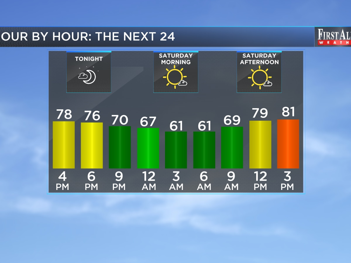 First Alert Forecast: despite the cool start, temperatures trend warmer heading into the weekend