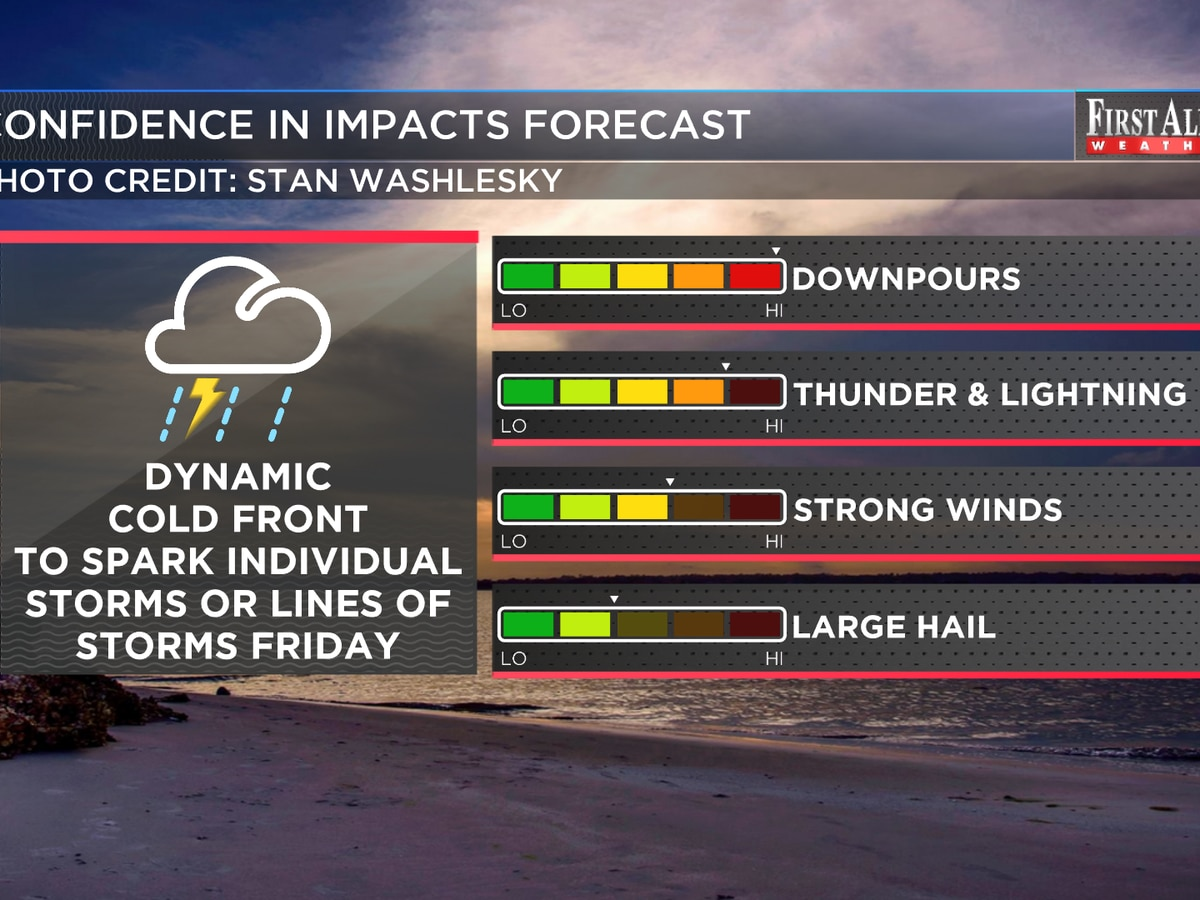 First Alert Forecast: more warmth and sunshine Thursday, stay alert for storms Friday