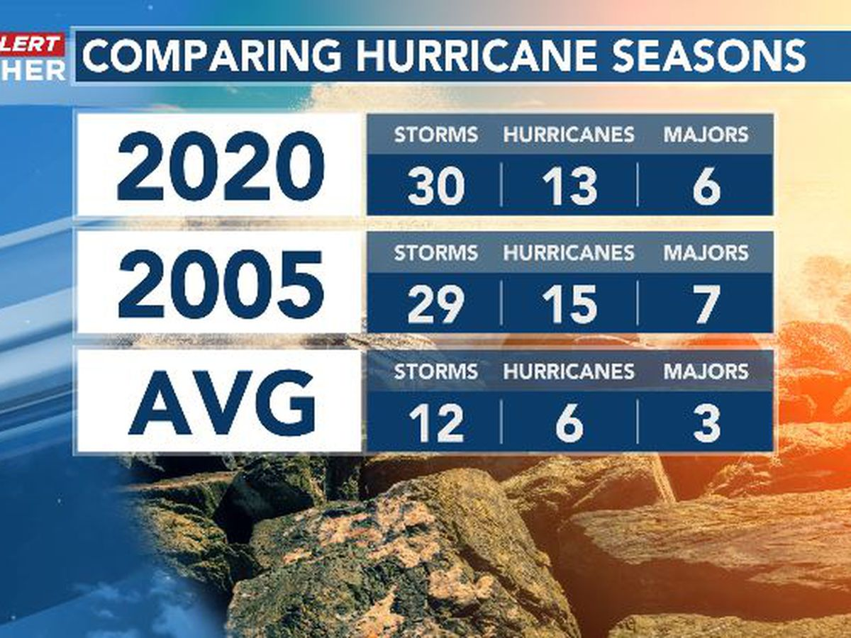 Isaias and the bruising hurricane season of 2020