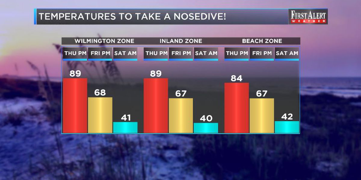 First Alert Forecast: temperatures to nosedive between Thursday and Friday night