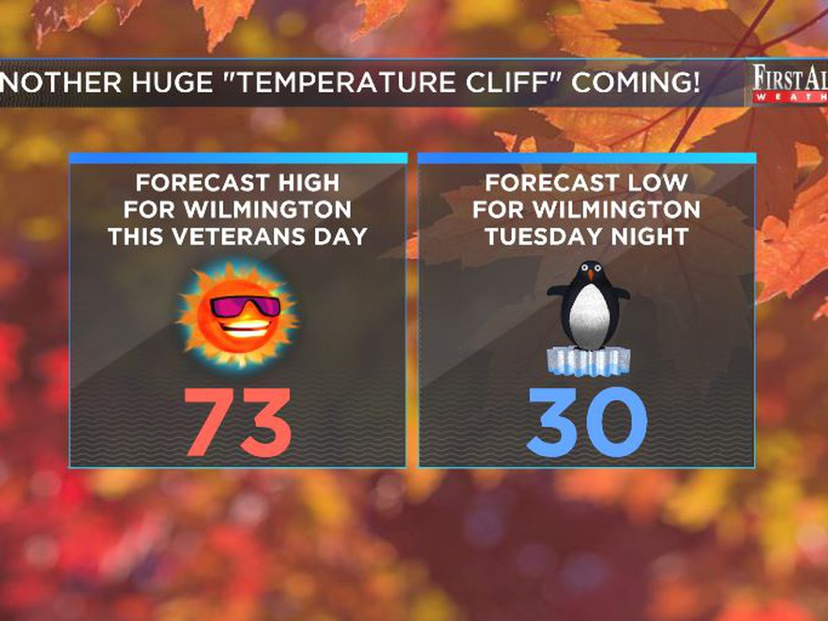 First Alert Forecast: mild Monday but cold comes back soon