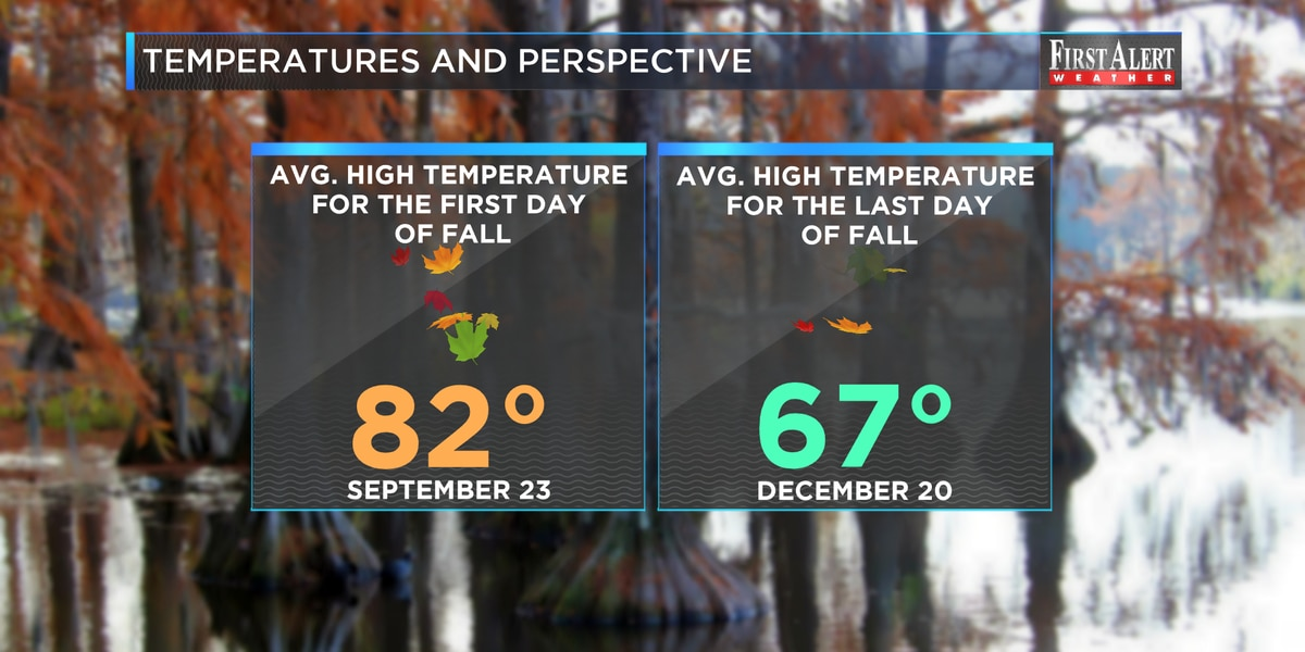 First Alert Forecast: Fall season off to a summery start