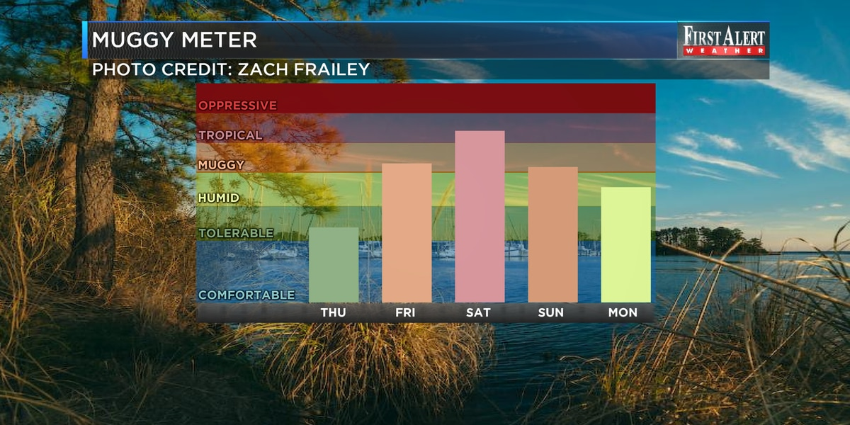 First Alert Forecast: pleasant now but massive warm up ahead