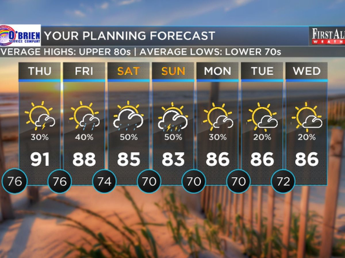 First Alert Forecast: tropical activity ramping up, still hot at home