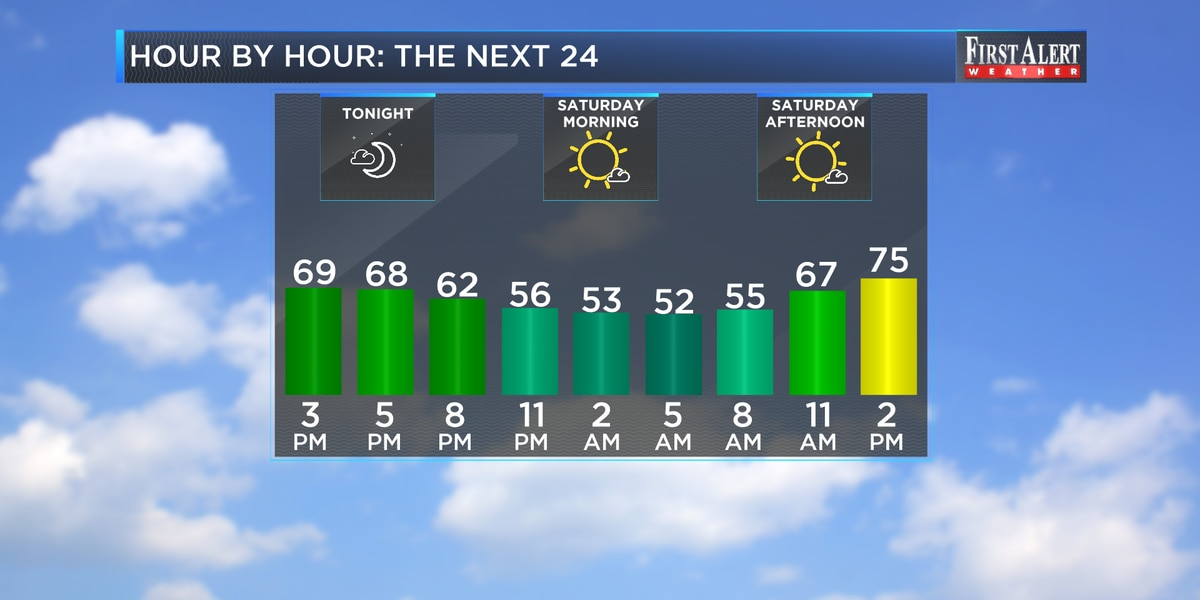 First Alert Forecast: great first weekend of May ahead