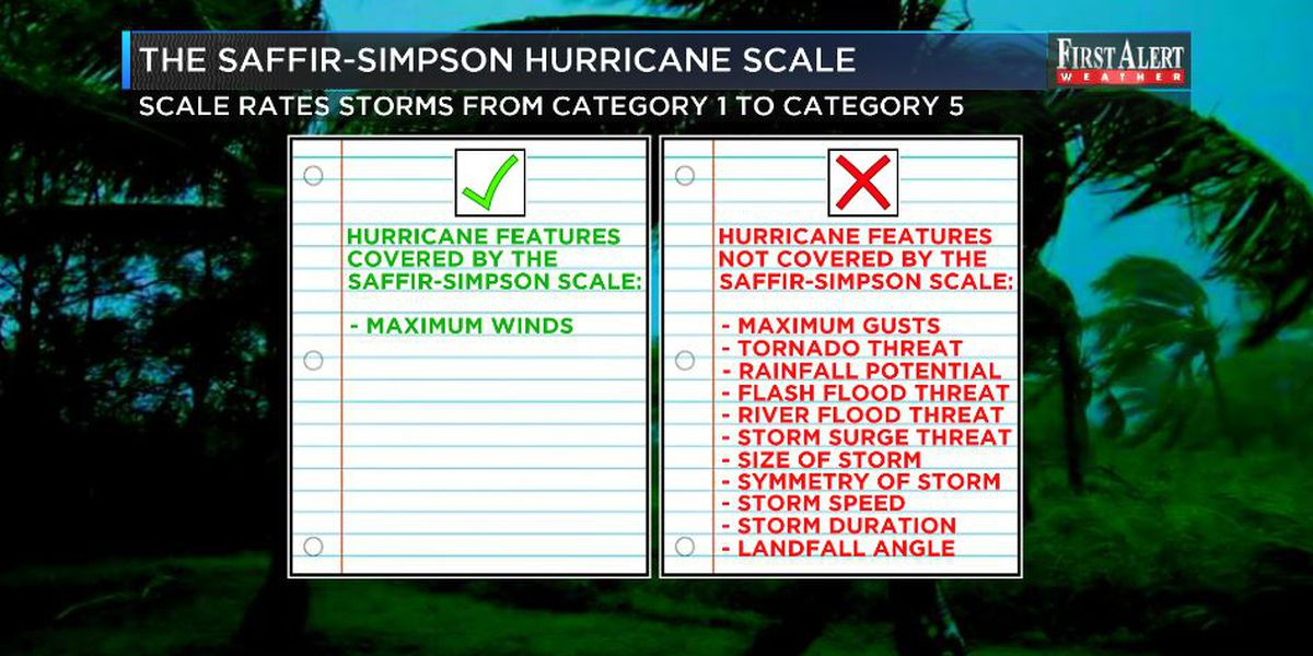 Hurricane categories - why they're useful and where they fall short