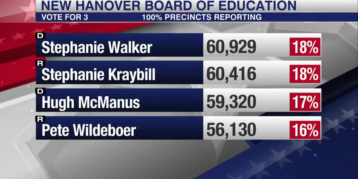 The NHC Board of Education results are close