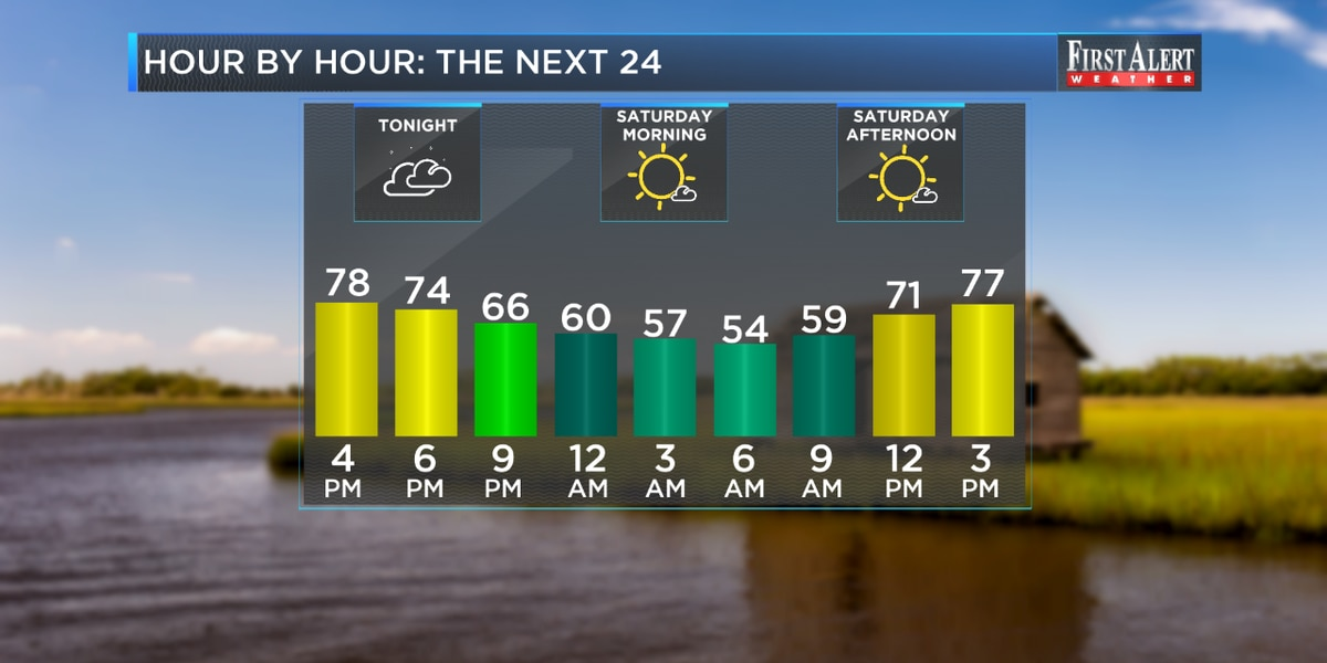 First Alert Forecast: a storm or two Friday, sunny and settled weekend