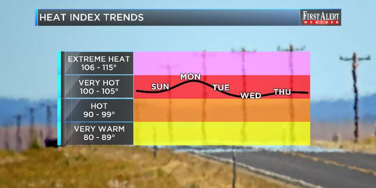 First Alert Forecast: high heat to kick off July
